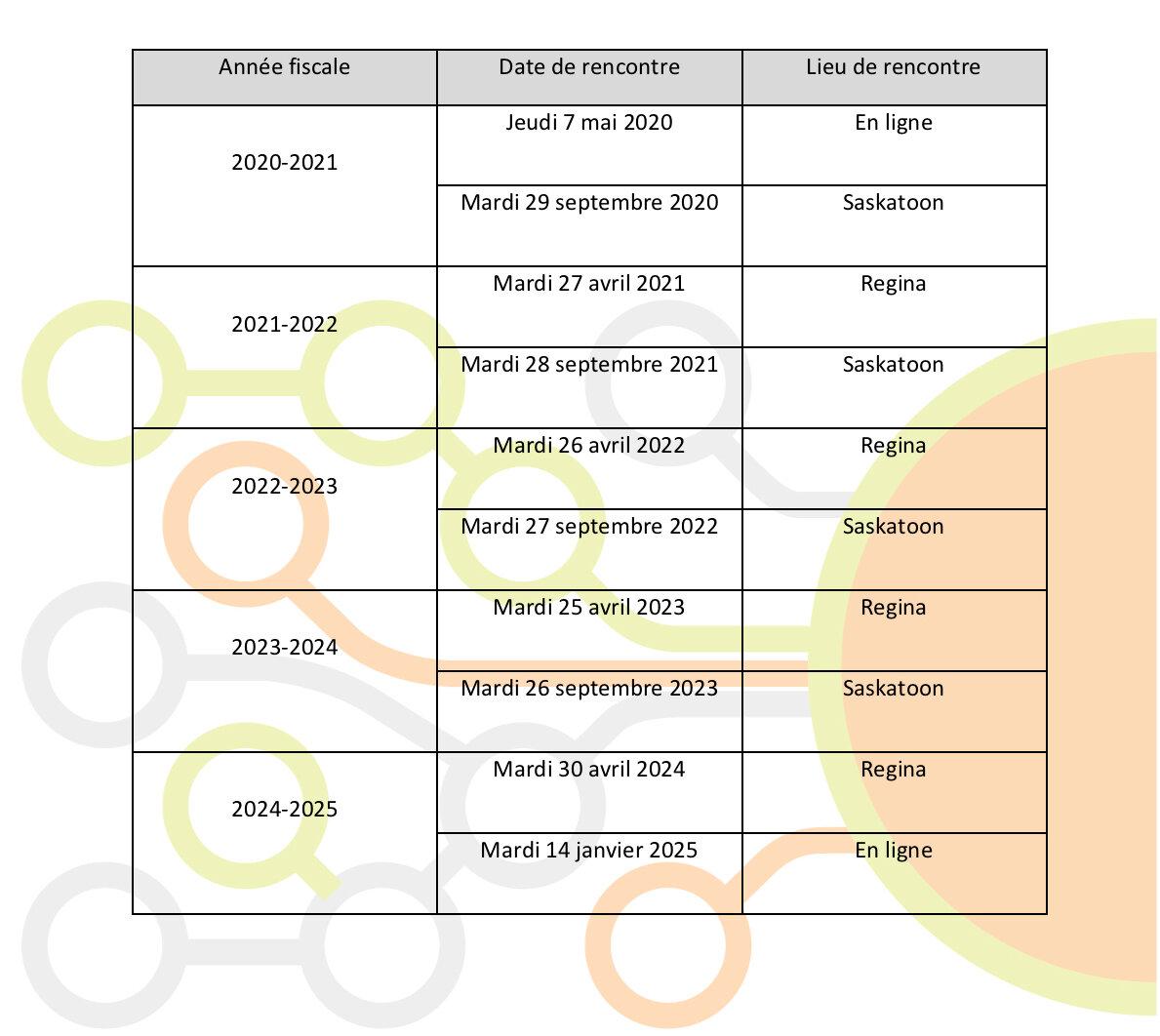 Calendrier des rencontres 2020-2025